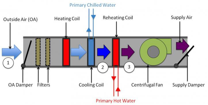 Figure 5. Schematic of cooling and dehumidification process in AHU.