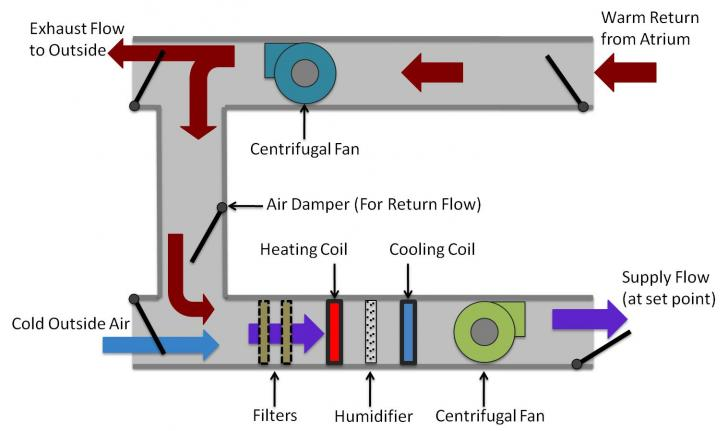 AHUschemwithrecirc_728x431 Ac Air Handler Wiring Diagram Flow on