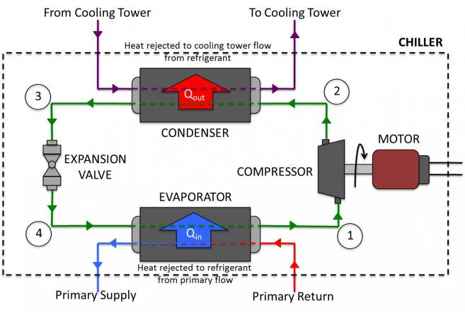 Refrigeration     Schematic    Diagram       Refrigeration       Cycle