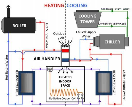 Hvac block diagram readingrat block diagram of hvac system the wiring diagramblock diagramhvac block diagram asfbconference2016 Gallery