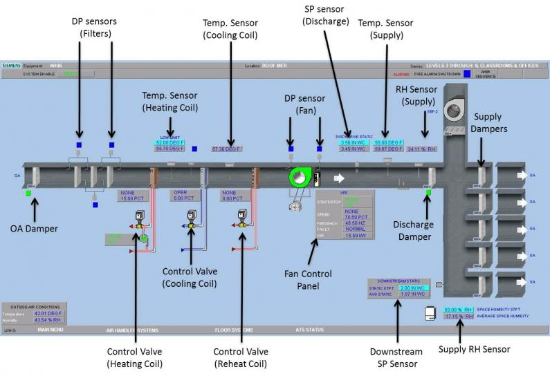 BMSAH6control_795x544 cu faculty ahu control panel wiring diagram at webbmarketing.co