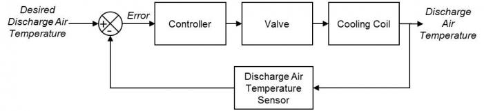 Air Conditioning Unit Block Diagram